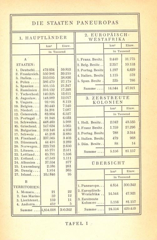 Tabelle im Anhang in: Coudenhove-Kalergi, Richard N.: Paneuropa, Wien 1926. eigener Scan, Exemplar Bibliothek IEG