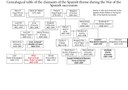 Genealogical Table of the Claimants of the Spanish Throne During the War of the Spanish Succession IMG