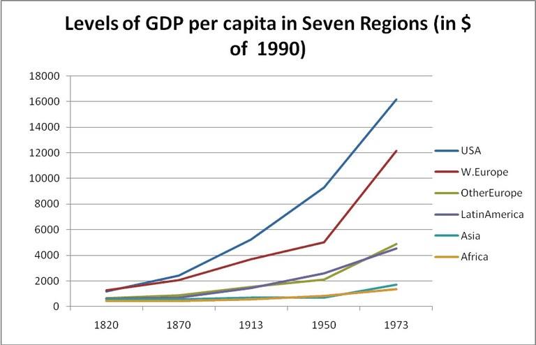 Maddison, Angus: Monitoring the World Economy, 1820–1992, Paris 1995.
