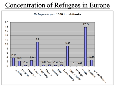 United Nations High Commissioner for Refugees (ed.), Concentration of Refugees in Europe [in the yeat 2000], source: UNHCR Statistical Online Population Database, www.unhcr.org/statistics/populationdatabase.