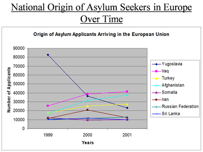 United Nations High Commissioner for Refugees (ed.), National Origin of Asylum Seekers in Europe Over Time, source: UNHCR Statistical Online Population Database, www.unhcr.org/statistics/populationdatabase.