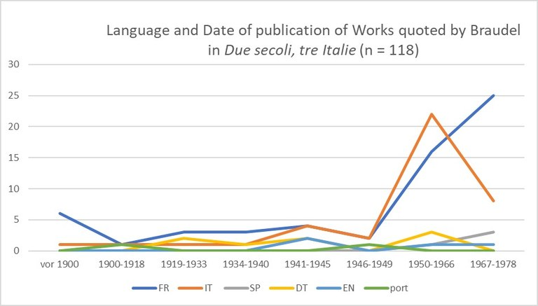 Language and Date of publication of Works quoted by Braudel in Due secoli, tre Italie and Modèle italien