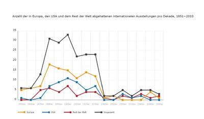 Anzahl der in Europa, den USA und dem Rest der Welt abgehaltenen internationalen Ausstellungen IMG