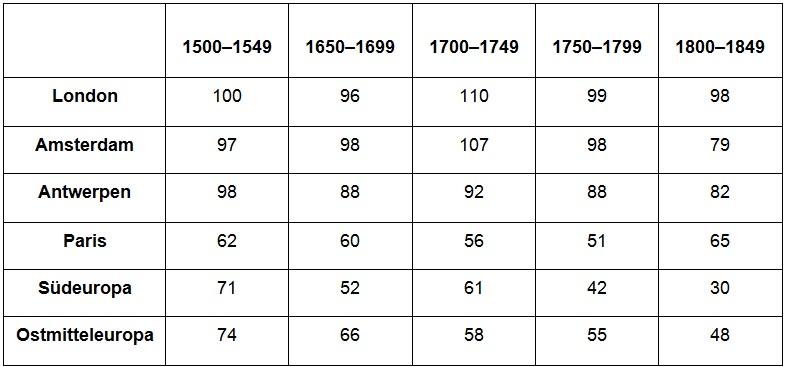 Reallohnentwicklung in Europa, 1500–1800