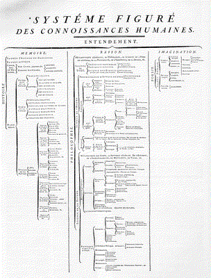Jean le Rond d'Alembert (1717–1783) und Denis Diderot (1713–1784), Systéme figurè, Tafel aus der Encyclopédie, 1751; Bildquelle: Wikimedia Commons, http://en.wikipedia.org/wiki/File:ENC_SYSTEME_FIGURE.jpeg, gemeinfrei.